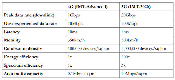 5G Specs and Use Cases